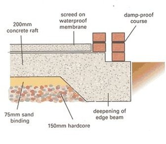 Raft foundation earthquake proof for Raised foundation types